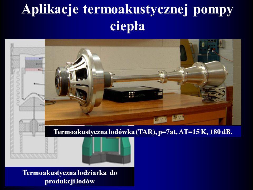 Termoakustyczna pompa ciepła Rezonator L Powierzchnia odbijająca Wymiennik Płyty Wymiennik Q dźc Q gźc Głośnik Budowa termoakustycznej pompy ciepła Cz