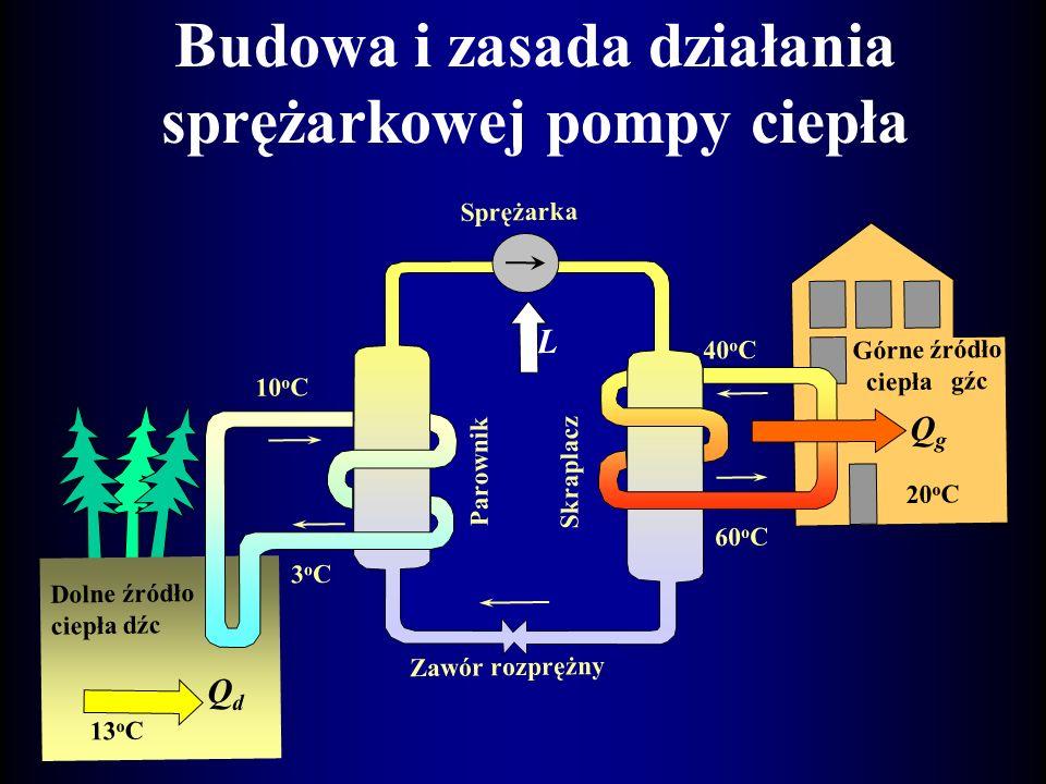 Podział pomp ciepła sprężarkowa z czynnikiem jednoskładnikowym, sprężarkowa z czynnikiem dwuskładnikowym, absorpcyjna, absorpcyjny transformator ciepł