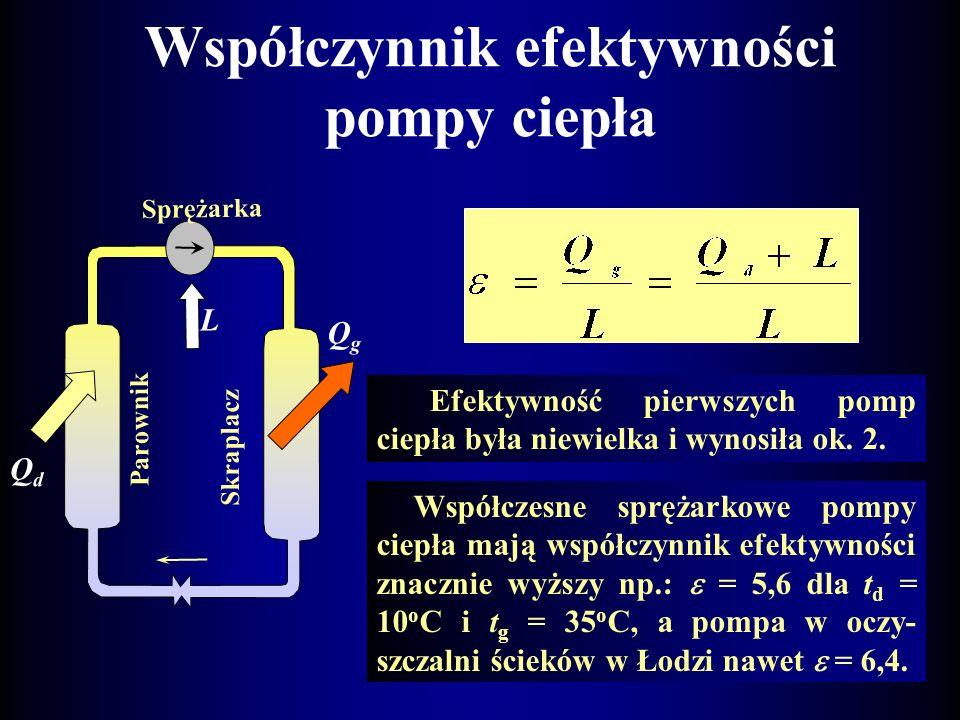 Budowa i zasada działania sprężarkowej pompy ciepła Dolne źródło ciepła dźc 13 o C 40 o C 10 o C 3oC3oC 60 o C QgQg L Parownik Skraplacz Zawór rozpręż