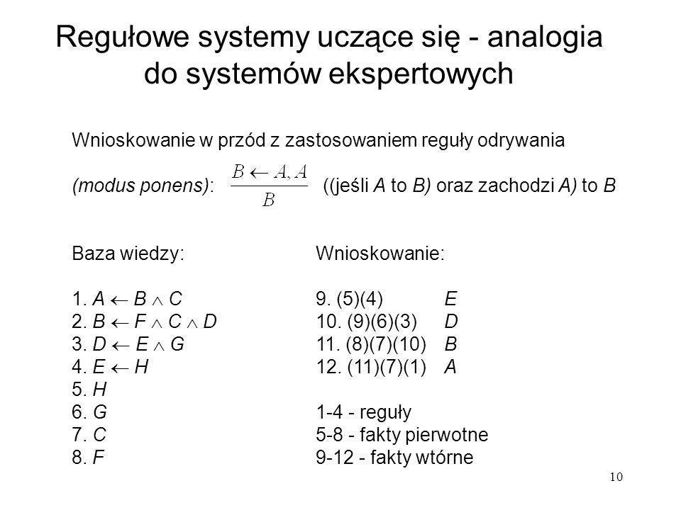 10 Wnioskowanie w przód z zastosowaniem reguły odrywania (modus ponens): ((jeśli A to B) oraz zachodzi A) to B Regułowe systemy uczące się - analogia