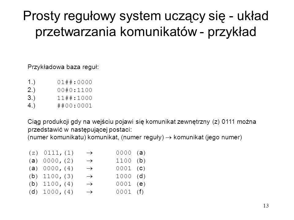 13 Prosty regułowy system uczący się - układ przetwarzania komunikatów - przykład Przykładowa baza reguł: 1.) 01##:0000 2.) 00#0:1100 3.) 11##:1000 4.