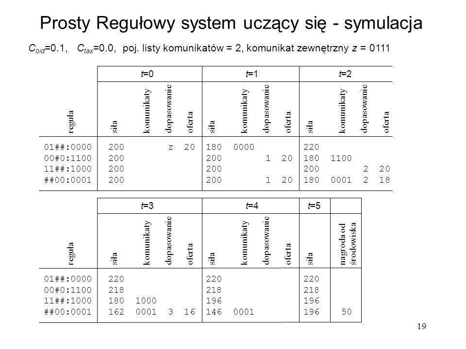 19 Prosty Regułowy system uczący się - symulacja C bid =0.1, C tax =0.0, poj. listy komunikatów = 2, komunikat zewnętrzny z = 0111 reguła siła komunik
