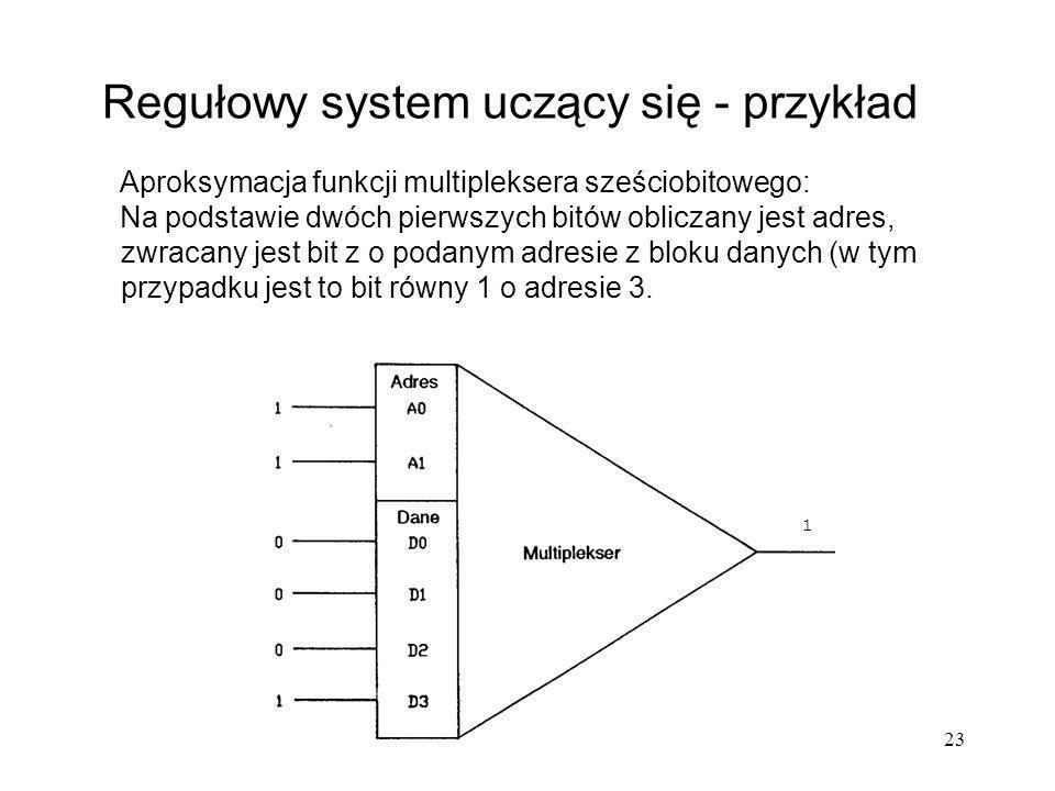 23 Regułowy system uczący się - przykład Aproksymacja funkcji multipleksera sześciobitowego: Na podstawie dwóch pierwszych bitów obliczany jest adres,