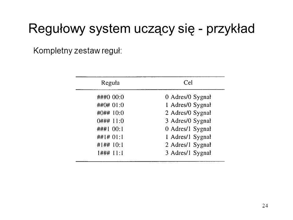 24 Regułowy system uczący się - przykład Kompletny zestaw reguł: