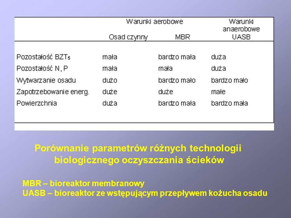 Porównanie parametrów różnych technologii biologicznego oczyszczania ścieków MBR – bioreaktor membranowy UASB – bioreaktor ze wstępującym przepływem k