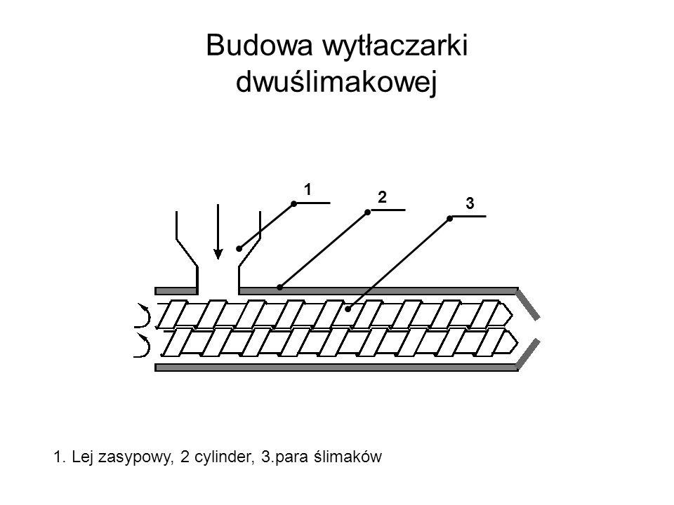 Budowa wytłaczarki dwuślimakowej 1. Lej zasypowy, 2 cylinder, 3.para ślimaków 2 1 3