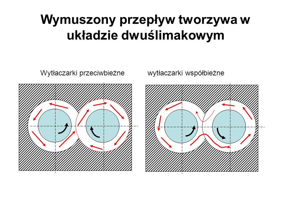 Wymuszony przepływ tworzywa w układzie dwuślimakowym Wytłaczarki przeciwbieżne wytłaczarki współbieżne