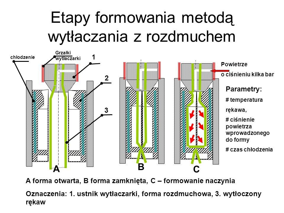 Etapy formowania metodą wytłaczania z rozdmuchem A forma otwarta, B forma zamknięta, C – formowanie naczynia Oznaczenia: 1. ustnik wytłaczarki, forma