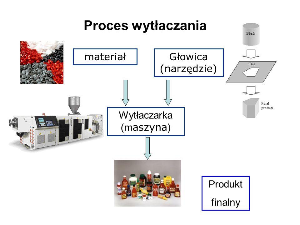materiałGłowica (narzędzie) Wytłaczarka (m aszyna ) Produkt finalny Proces wytłaczania