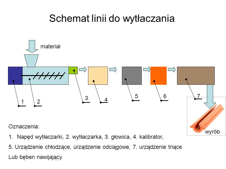Schemat linii do wytłaczania 21 3 4 567 materiał wyrób Oznaczenia: 1.Napęd wytłaczarki, 2. wytłaczarka, 3. głowica, 4. kalibrator, 5. Urządzenie chłod