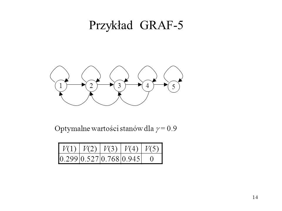 14 Przykład GRAF-5 Optymalne wartości stanów dla = 0.9 1234 5 V(1)V(2)V(3)V(4)V(5) 0.2990.5270.7680.9450