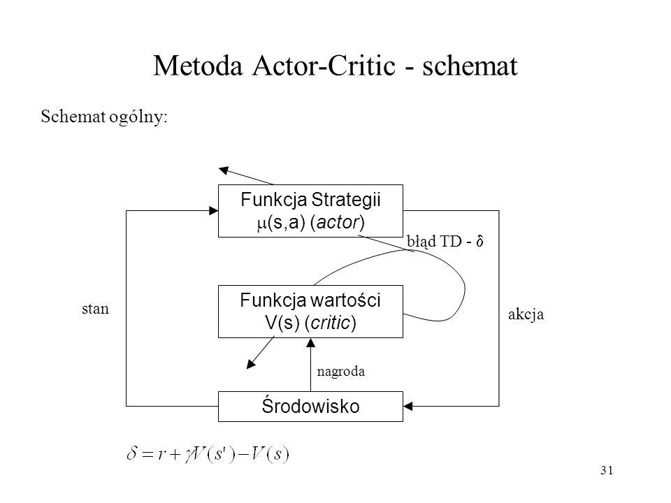 31 Metoda Actor-Critic - schemat Schemat ogólny: Funkcja Strategii (s,a) (actor) Funkcja wartości V(s) (critic) Środowisko akcja stan nagroda błąd TD