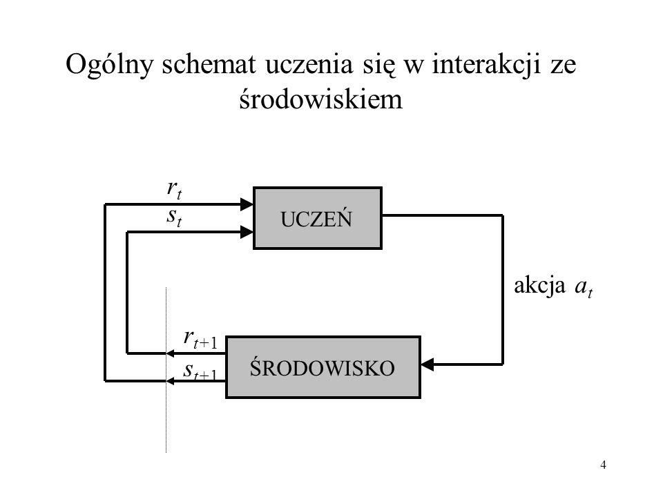 15 Uczenie ze wzmocnieniem - ogólny algorytm Zainicjuj Q(s,a) lub V(s) Repeat (dla kolejnych epizodów): Zainicjuj s Repeat (dla kolejnych kroków epizodu): obserwuj aktualny stan s t ; wybierz akcję a t do wykonania w stanie s t ; wykonaj akcję a t ; obserwuj wzmocnienie r t+1 i następny stan s t+1 ; ucz się na podstawie doświadczenia (s t,a t,r t+1,s t+1 ); until s jest stanem końcowym until spełniony warunek końca