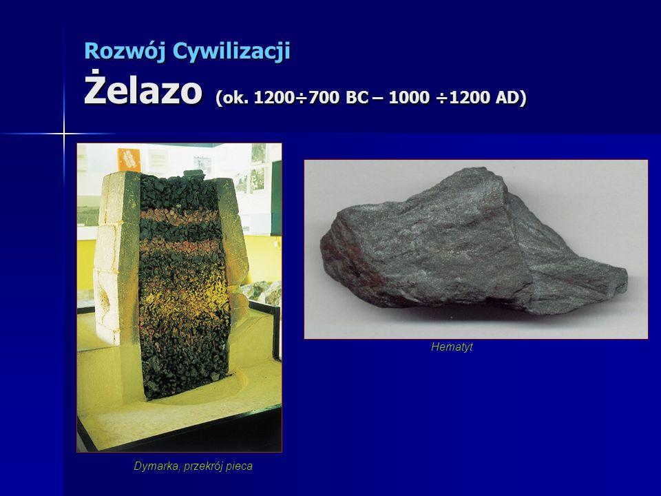 Dymarka, przekrój pieca Hematyt Rozwój Cywilizacji Żelazo (ok. 1200÷700 BC – 1000 ÷1200 AD)