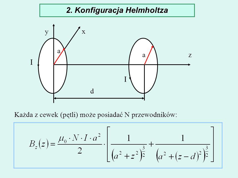 2. Konfiguracja Helmholtza y x I I d a a z Każda z cewek (pętli) może posiadać N przewodników: