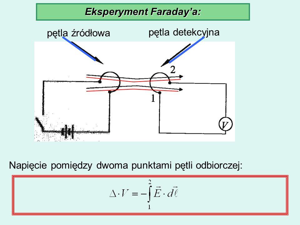 Eksperyment Faradaya: pętla źródłowa pętla detekcyjna Napięcie pomiędzy dwoma punktami pętli odbiorczej: