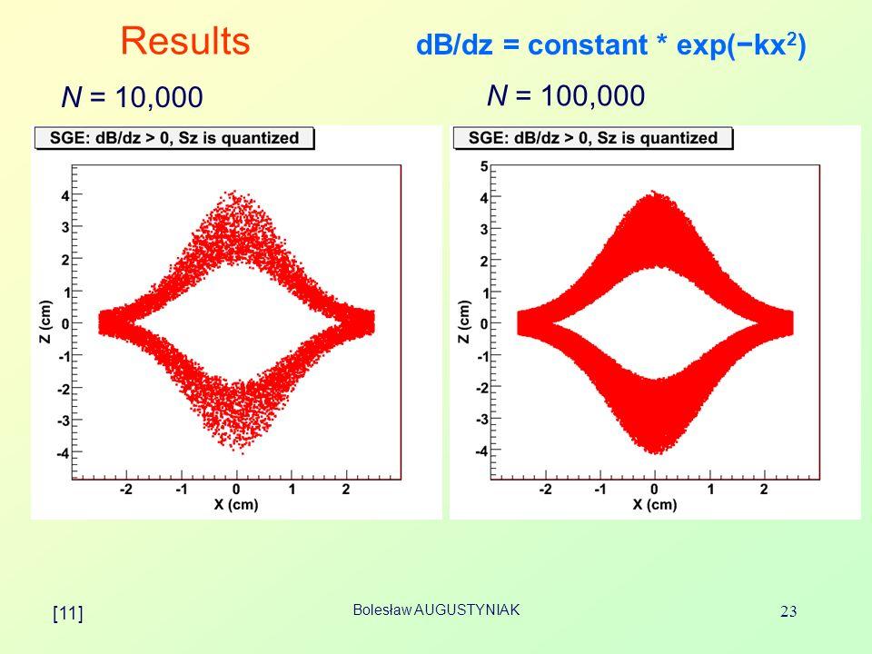 Bolesław AUGUSTYNIAK 23 Results N = 10,000 N = 100,000 dB/dz = constant * exp(kx 2 ) [11]
