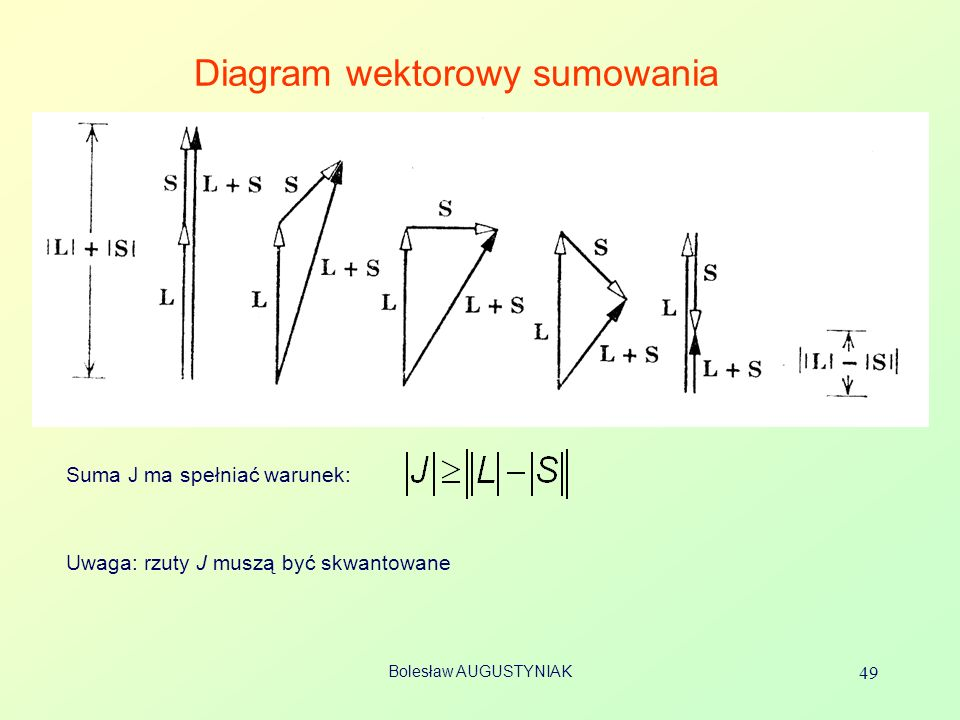 Bolesław AUGUSTYNIAK 49 Diagram wektorowy sumowania Suma J ma spełniać warunek: Uwaga: rzuty J muszą być skwantowane