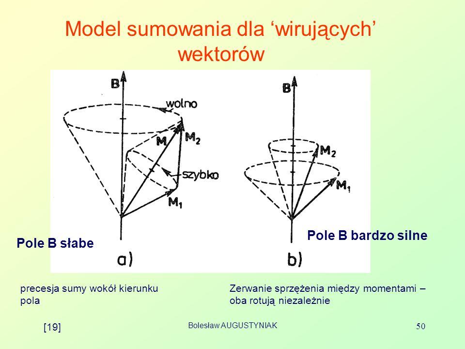 Bolesław AUGUSTYNIAK 50 Model sumowania dla wirujących wektorów Pole B słabe Pole B bardzo silne Zerwanie sprzężenia między momentami – oba rotują nie