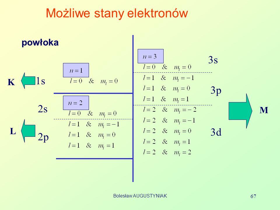 Bolesław AUGUSTYNIAK 67 Możliwe stany elektronów 1s 2s 2p 3s 3p 3d L M K powłoka