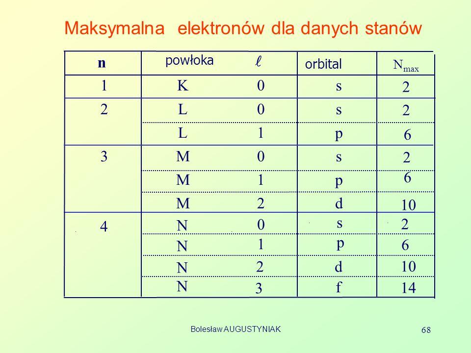 Bolesław AUGUSTYNIAK 68 Maksymalna elektronów dla danych stanów n powłoka orbital 1K0s 2L0s L1p 3M0s M1p M2d 4 N N N N 0 1 2 3 s p d f N max 2 2 2 6 6