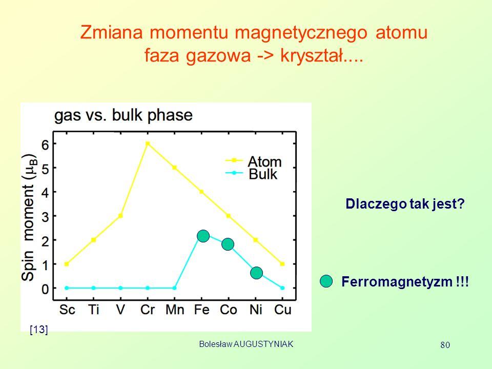 Bolesław AUGUSTYNIAK 80 Zmiana momentu magnetycznego atomu faza gazowa -> kryształ.... [13] Dlaczego tak jest? Ferromagnetyzm !!!