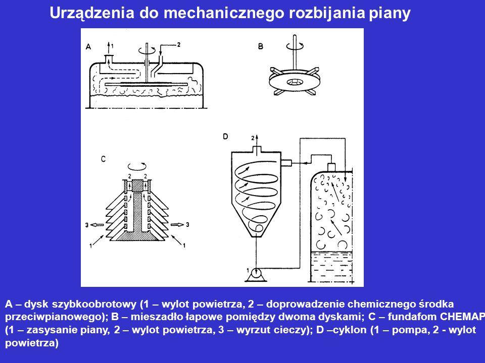 Urządzenia do mechanicznego rozbijania piany A – dysk szybkoobrotowy (1 – wylot powietrza, 2 – doprowadzenie chemicznego środka przeciwpianowego); B –