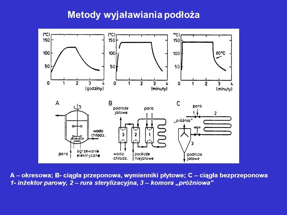 Metody wyjaławiania podłoża A – okresowa; B- ciągła przeponowa, wymienniki płytowe; C – ciągła bezprzeponowa 1- inżektor parowy, 2 – rura sterylizacyj