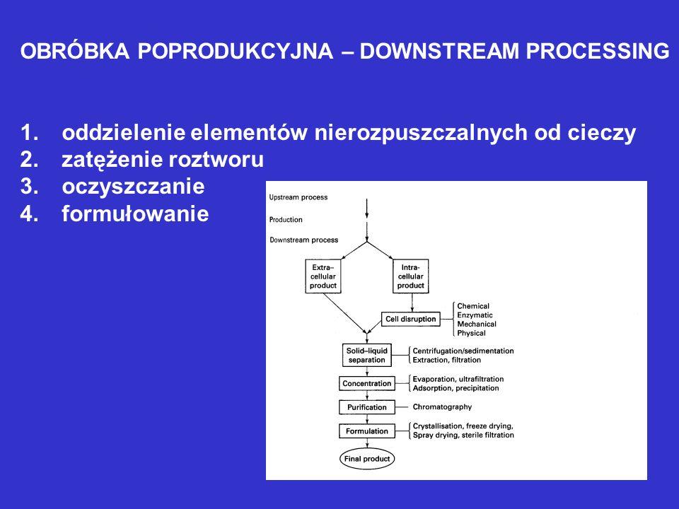 OBRÓBKA POPRODUKCYJNA – DOWNSTREAM PROCESSING 1. oddzielenie elementów nierozpuszczalnych od cieczy 2. zatężenie roztworu 3. oczyszczanie 4. formułowa