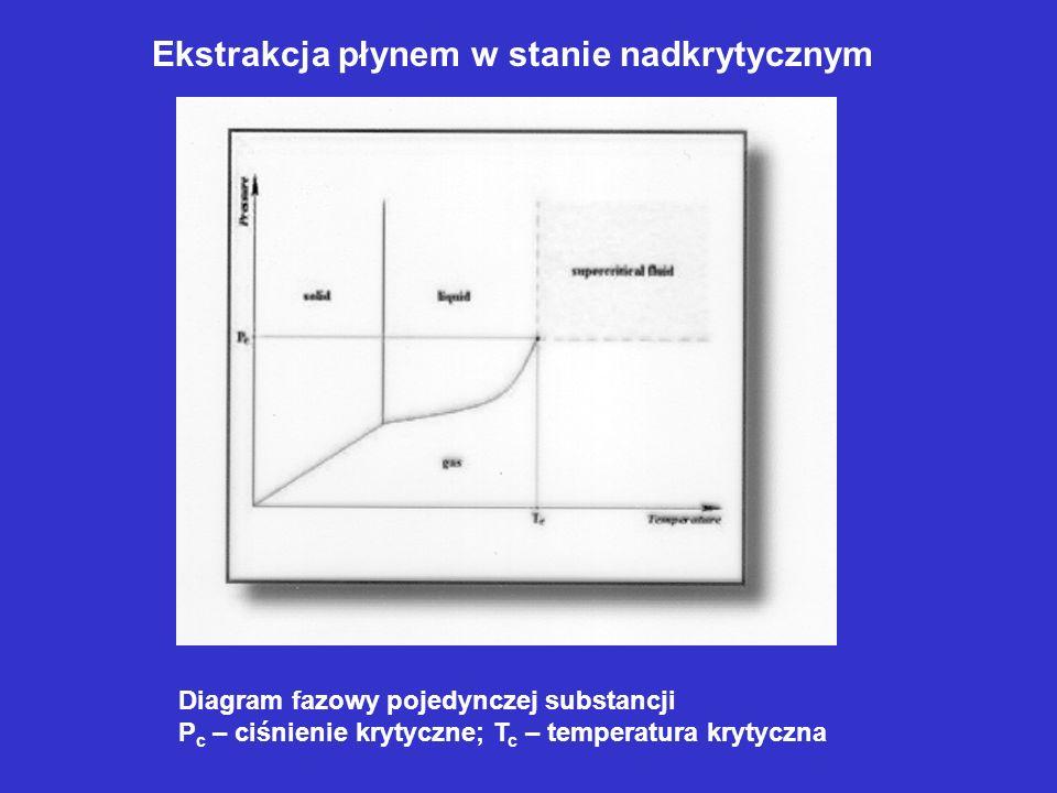 Diagram fazowy pojedynczej substancji P c – ciśnienie krytyczne; T c – temperatura krytyczna Ekstrakcja płynem w stanie nadkrytycznym