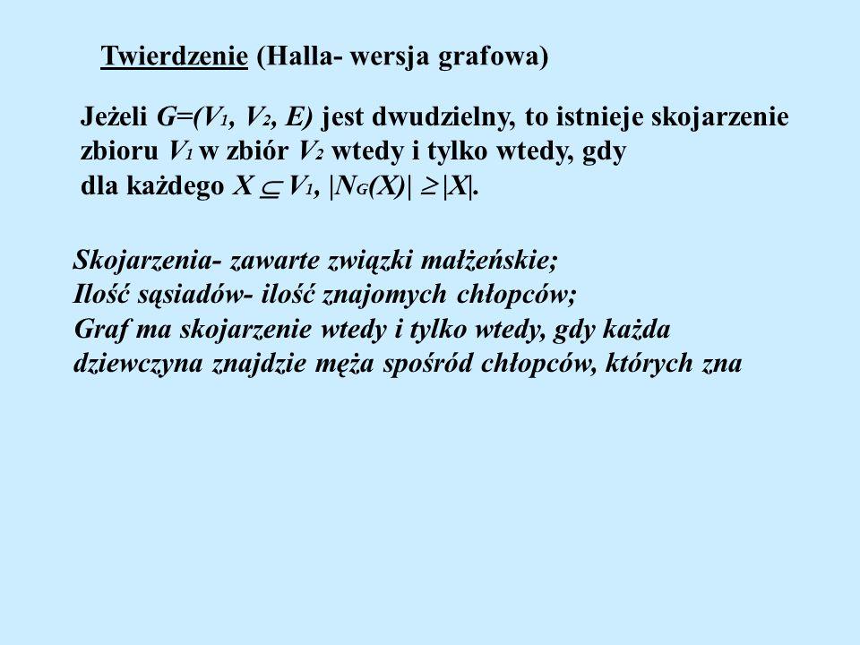 Twierdzenie (Halla- wersja grafowa) Jeżeli G=(V 1, V 2, E) jest dwudzielny, to istnieje skojarzenie zbioru V 1 w zbiór V 2 wtedy i tylko wtedy, gdy dl
