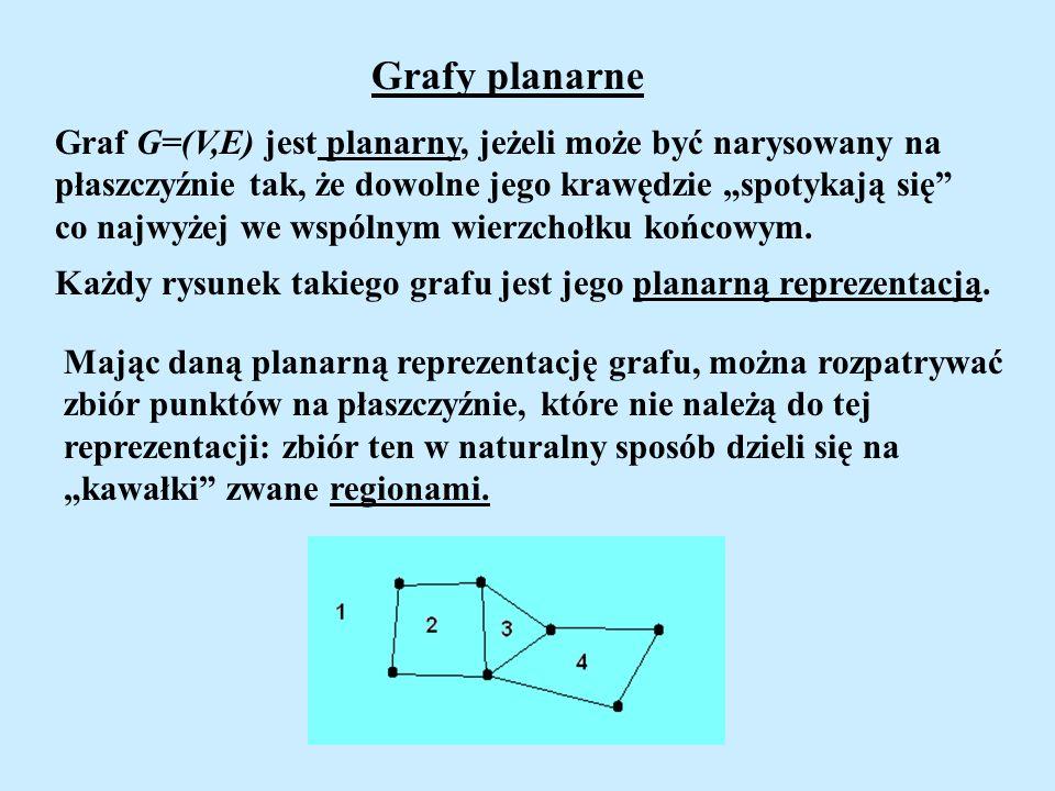 Grafy planarne Graf G=(V,E) jest planarny, jeżeli może być narysowany na płaszczyźnie tak, że dowolne jego krawędzie spotykają się co najwyżej we wspó