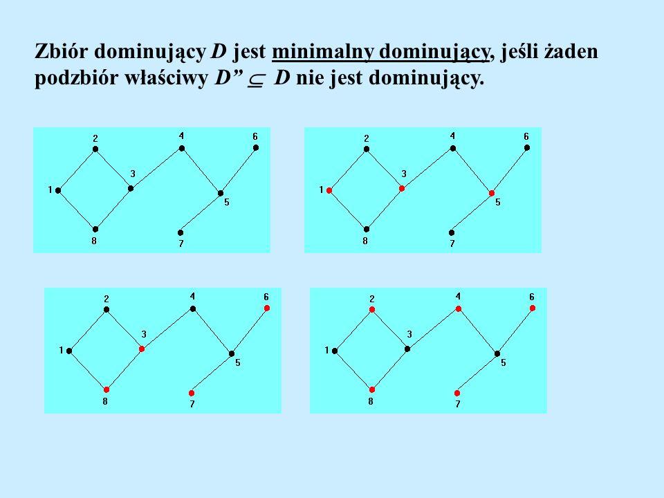 Zbiór dominujący D jest minimalny dominujący, jeśli żaden podzbiór właściwy D D nie jest dominujący.