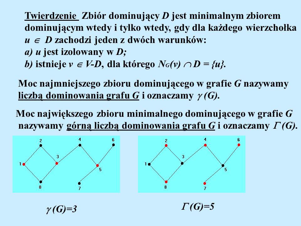 Twierdzenie Zbiór dominujący D jest minimalnym zbiorem dominującym wtedy i tylko wtedy, gdy dla każdego wierzchołka u D zachodzi jeden z dwóch warunkó