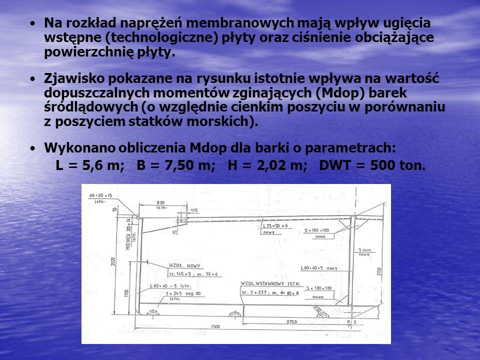 Na rozkład naprężeń membranowych mają wpływ ugięcia wstępne (technologiczne) płyty oraz ciśnienie obciążające powierzchnię płyty. Zjawisko pokazane na