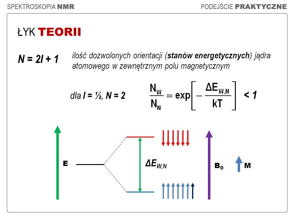 ŁYK TEORII N = 2I + 1 B0B0 E ΔE W,N dla I = ½, N = 2 ilość dozwolonych orientacji ( stanów energetycznych ) jądra atomowego w zewnętrznym polu magnety