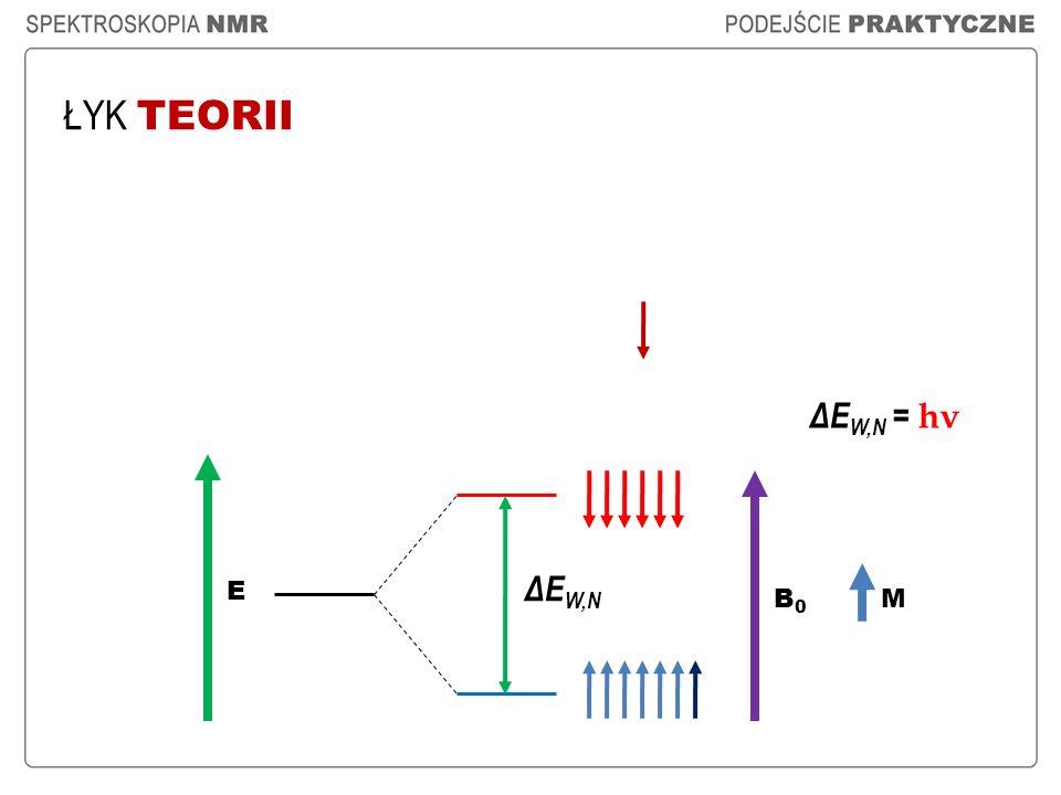 CECHY SYGNAŁU REZONANSOWEGO MULTIPLETOWOŚĆ A OTOCZENIE CHEMICZNE II.Protony, które mają różne otoczenia chemiczne i znajdują się od siebie w odległości dwóch lub trzech wiązań chemicznych : 1) są ze sobą sprzężone ; 2) generują sygnał rezonansowy w różnych miejscach na skali przesunięć chemicznych; 3) w multipletowości ich sygnałów rezonansowych jest zawarta informacja o sprzężeniu pomiędzy nimi.