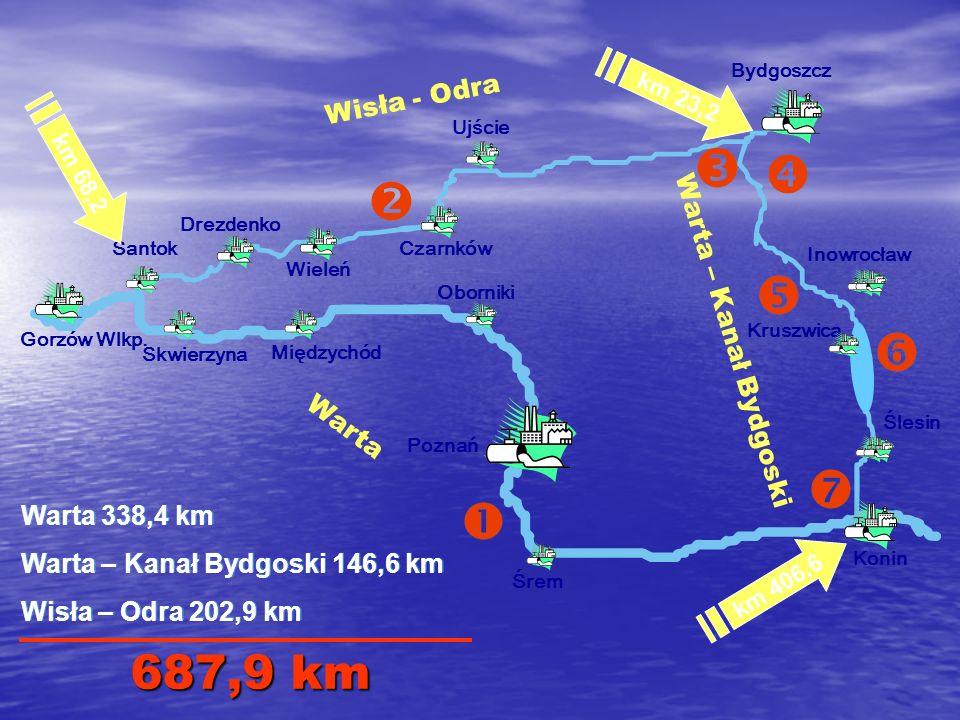 Stan techniczny drogi wodnej wschód – zachód Droga wodna Wisła – Odra posiada parametry klasy II i nie spełnia wymagań porozumienia AGN przewidującego, że drogi śródlądowe o znaczeniu międzynarodowym powinny mieć parametry co najmniej IV klasy (dostępne dla statków o ładowności 1500 ton, minimalna głębokość.