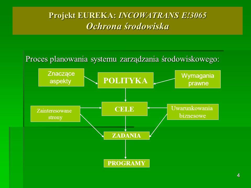4 Proces planowania systemu zarządzania środowiskowego: Projekt EUREKA: INCOWATRANS E!3065 Ochrona środowiska POLITYKA CELE PROGRAMY Uwarunkowania biz