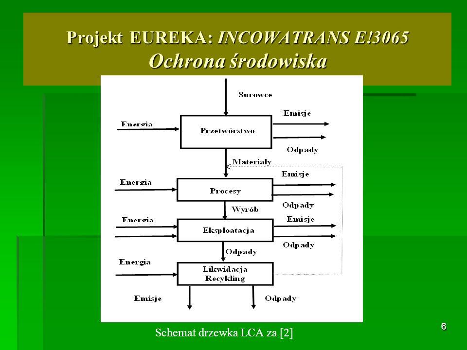 6 Projekt EUREKA: INCOWATRANS E!3065 Ochrona środowiska Schemat drzewka LCA za [2]