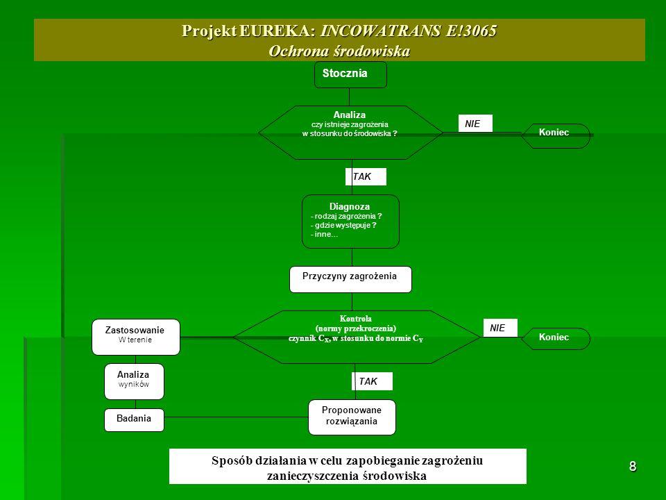 8 Projekt EUREKA: INCOWATRANS E!3065 Ochrona środowiska TAK Stocznia Analiza czy istnieje zagrożenia w stosunku do środowiska ? NIE Koniec Diagnoza -