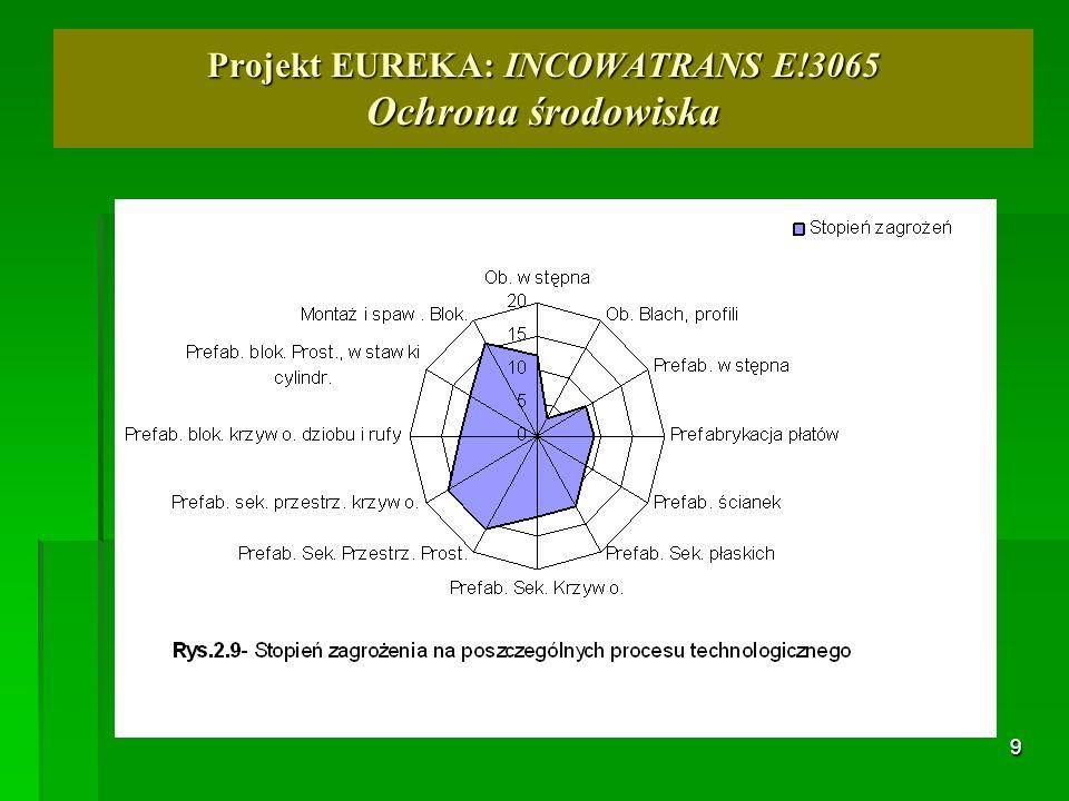 9 Projekt EUREKA: INCOWATRANS E!3065 Ochrona środowiska