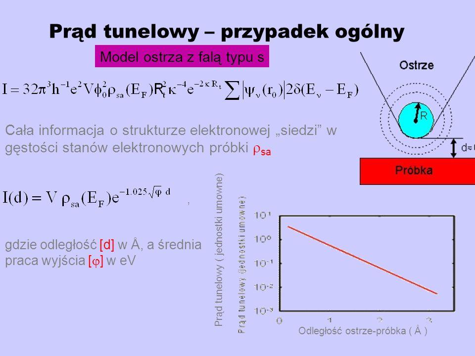Prąd tunelowy – przypadek ogólny Model ostrza z falą typu s gdzie odległość [d] w Å, a średnia praca wyjścia [ ] w eV Cała informacja o strukturze elektronowej siedzi w gęstości stanów elektronowych próbki sa, Odległość ostrze-próbka ( Å ) Prąd tunelowy ( jednostki umowne)