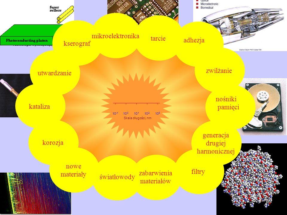 Technologie wykorzystujące zjawiska zachodzące na powierzchniach – drobne przykłady nośniki pamięci kataliza nowe materiały filtry adhezja utwardzanie tarcie zwilżanie generacja drugiej harmonicznej korozja Skala długości, nm 10 10 0 1 2 3 zabarwienia materiałów światłowody kserograf mikroelektronika