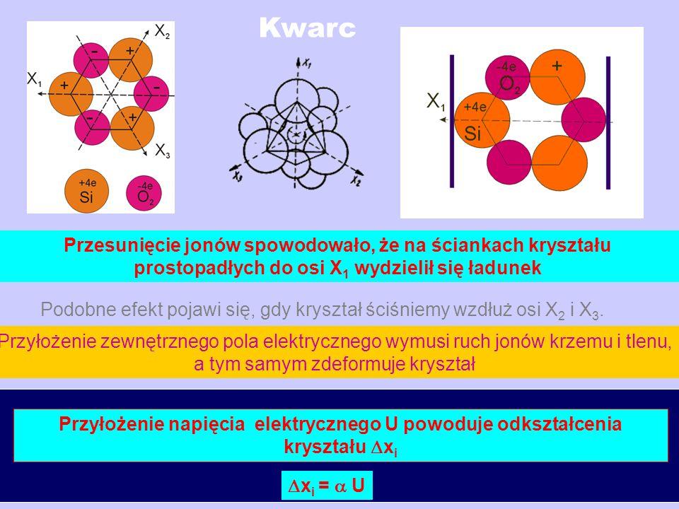 Kwarc Przesunięcie jonów spowodowało, że na ściankach kryształu prostopadłych do osi X 1 wydzielił się ładunek Podobne efekt pojawi się, gdy kryształ ściśniemy wzdłuż osi X 2 i X 3.