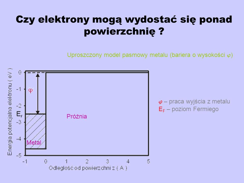 Wnikanie do bariery Na zewnątrz x < 0 H= -( 2 /2m) (d 2 /dx 2 ) Wewnątrz x 0 H= -( 2 /2m) (d 2 /dx 2 )+V Szukamy rozwiązań w postaci: dla x < 0 dla x 0 Wewnątrz bariery k jest urojone k=i więc D=0 Prawdopodobieństwo znalezienia elektronu wewnątrz bariery (obszar B) - praca wyjścia z metalu Funkcja falowa elektronu nie kończy się na powierzchni metalu, lecz wnika do próżni.