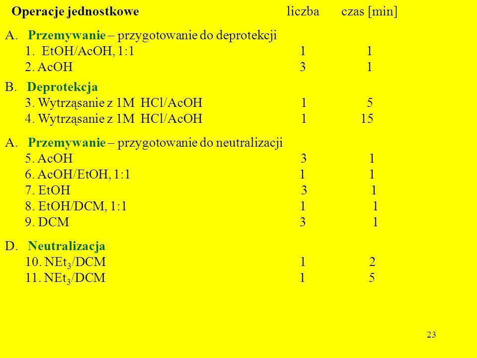 23 Operacje jednostkowe liczba czas [min] A. Przemywanie – przygotowanie do deprotekcji 1. EtOH/AcOH, 1:1 1 1 2. AcOH 3 1 B. Deprotekcja 3. Wytrząsani