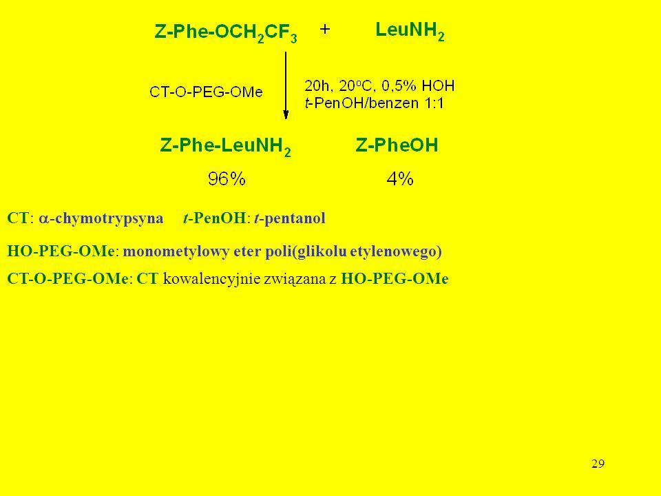 29 CT: -chymotrypsyna HO-PEG-OMe: monometylowy eter poli(glikolu etylenowego) CT-O-PEG-OMe: CT kowalencyjnie związana z HO-PEG-OMe t-PenOH: t-pentanol