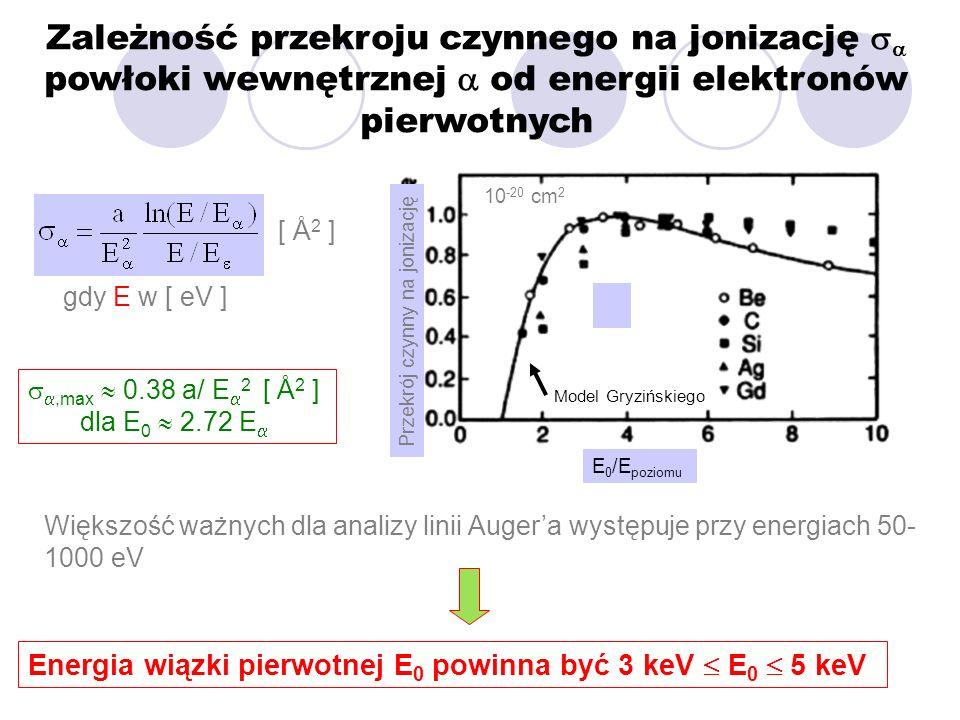 Zależność przekroju czynnego na jonizację powłoki wewnętrznej od energii elektronów pierwotnych,max 0.38 a/ E 2 [ Å 2 ] dla E 0 2.72 E Większość ważny