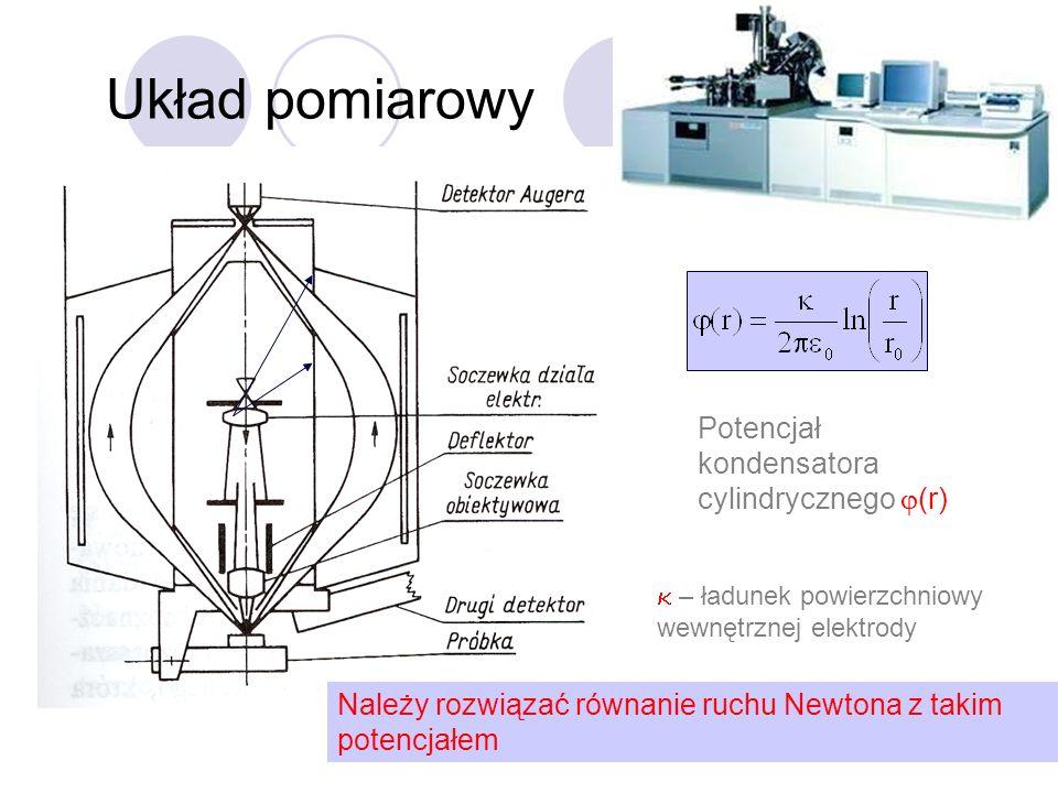 Układ pomiarowy Potencjał kondensatora cylindrycznego (r) – ładunek powierzchniowy wewnętrznej elektrody Należy rozwiązać równanie ruchu Newtona z tak